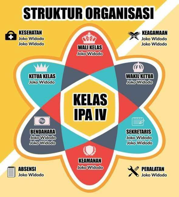 Contoh Struktur Organisasi Kelas Yang Kreatif