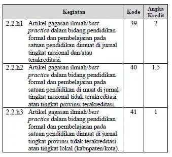 tabel angka kredit