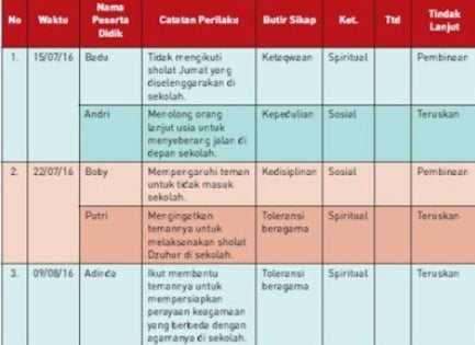 contoh jurnal K13 SMP