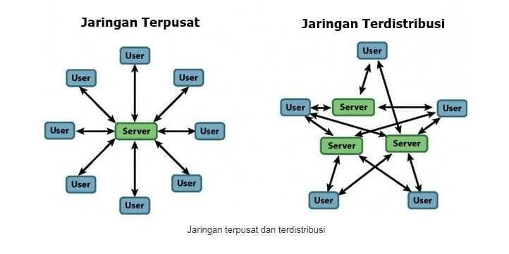 jaringan terdistribusi